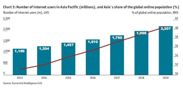 digitalAsia chart 3