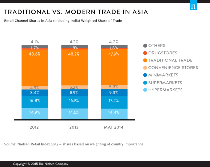 Nielsen Reports Almost Half Of Retail Sales In Asia Made