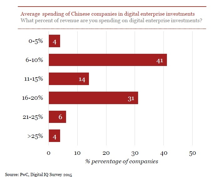 PwC Digital IQ Survey 2015_1