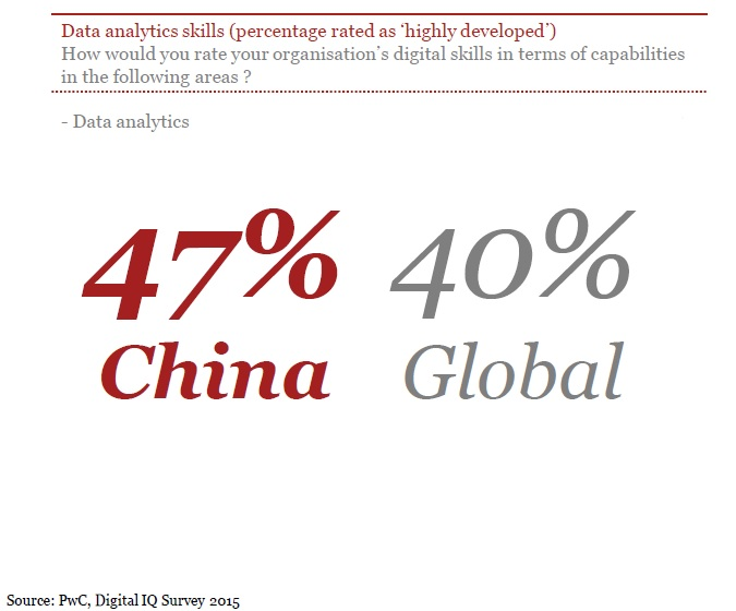 PwC Digital IQ Survey 2015_3