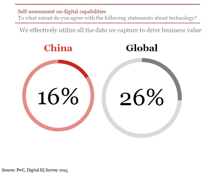 PwC Digital IQ Survey 2015_4