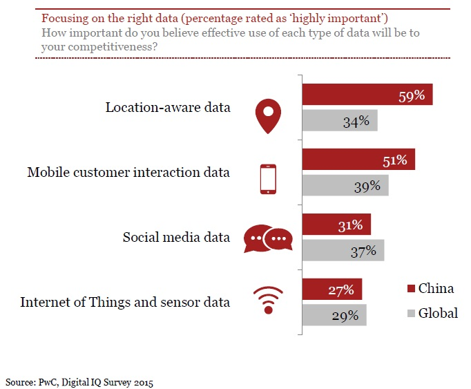 PwC Digital IQ Survey 2015_5