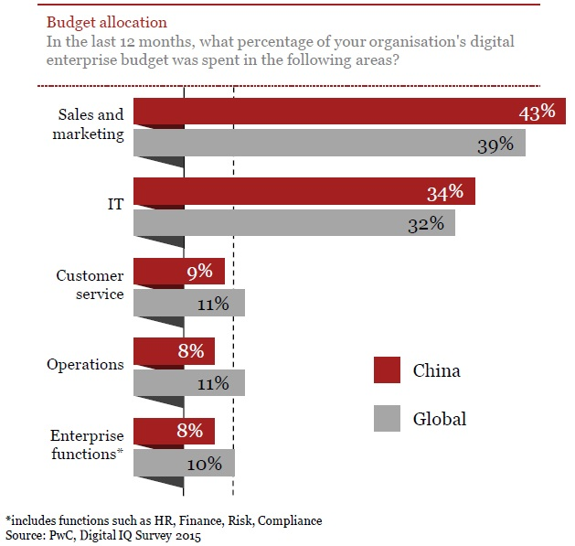 PwC Digital IQ Survey 2015_6