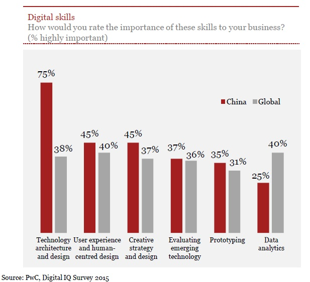 PwC Digital IQ Survey 2015_7