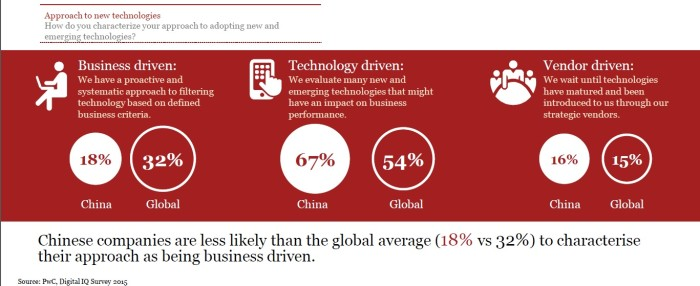 PwC Digital IQ Survey 2015_8