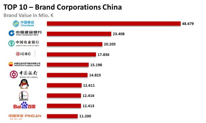 eurobrand 2015 TOP 10 China