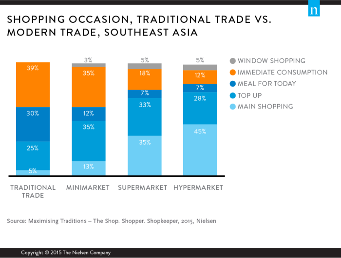 nielsen-traditional-trade-chart2a