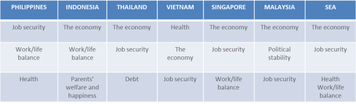 CHART 2 TOP CONCERNS OVER THE NEXT SIX MONTHS SOUTHEAST ASIA Q2 2015