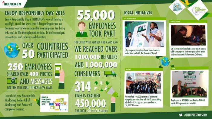 ER Day infographic