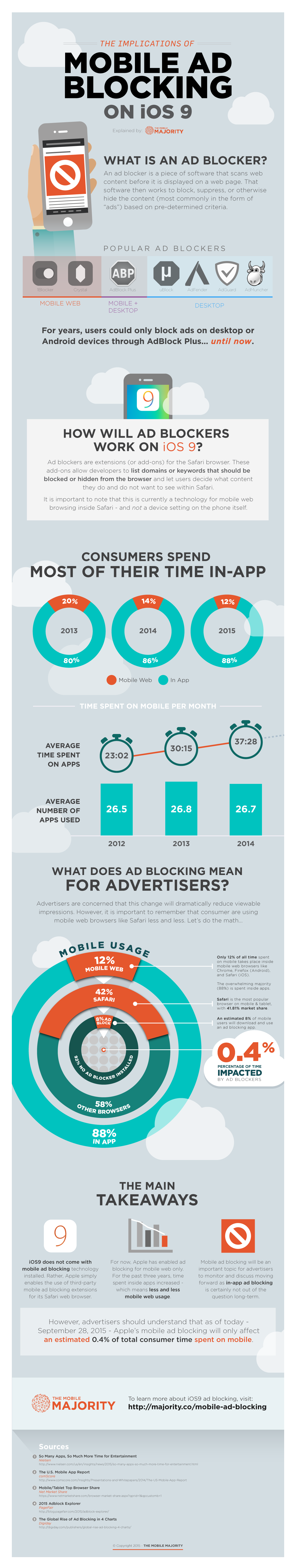 iOS9-Mobile-Ad-Blocking-The-Mobile-Majority