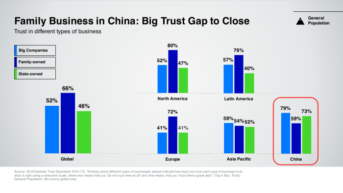 2016 Trust Barometer_China_EN 7