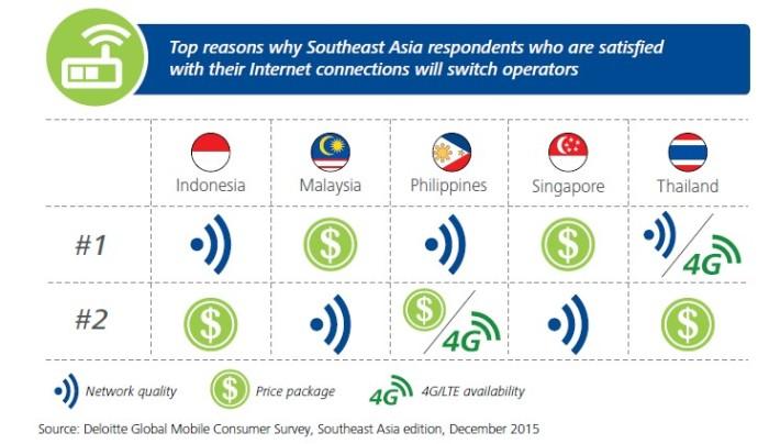 Deloitte's Global Mobile Consumer Survey 2