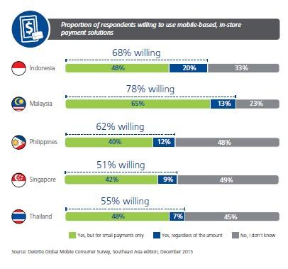 Deloitte's Global Mobile Consumer Survey 4