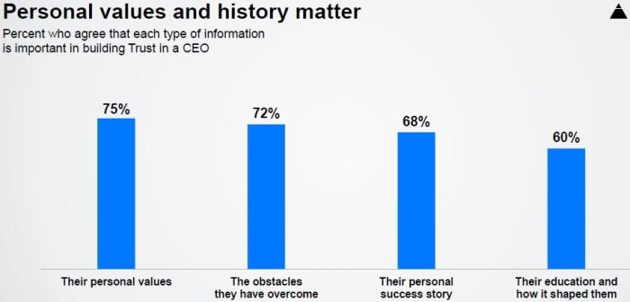 Edelman Trust Barometer 5