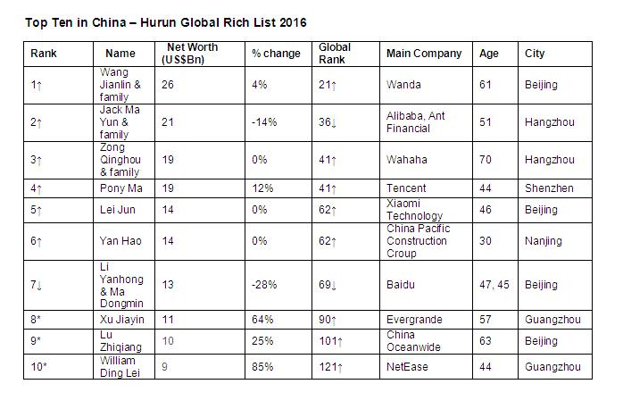 Hurun Global Rich List 2016_china