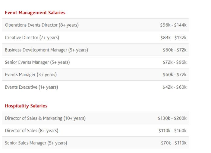 Singapore marketing industry salary guide for 2016 | Marketing