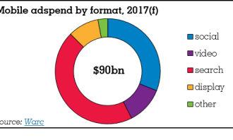WARC, mobile adspend by type