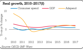 WARC, real growth, 2010_2017