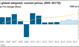 WARC_Total global adspend, current prices, 2005–2017(f)