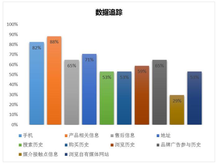 ZenithOptimedia_Nielsen_DMP survey 11