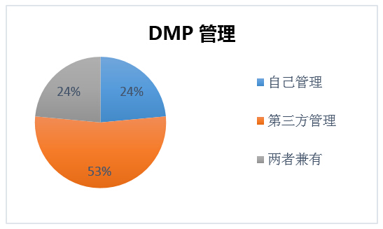 ZenithOptimedia_Nielsen_DMP survey 12