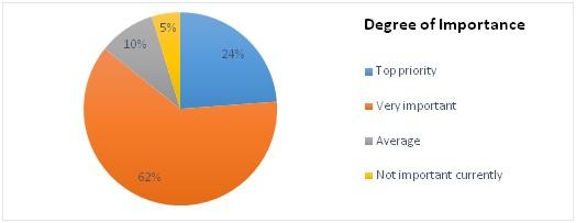 ZenithOptimedia_Nielsen_DMP survey 2