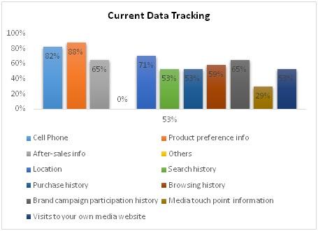 ZenithOptimedia_Nielsen_DMP survey 4