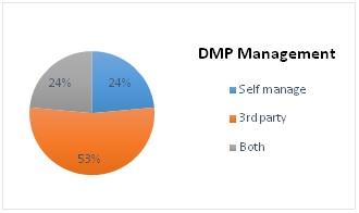 ZenithOptimedia_Nielsen_DMP survey 5