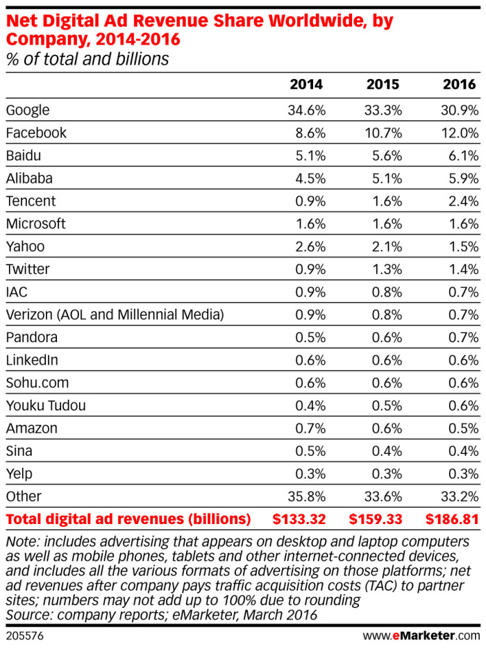 eMarketer_Net_Digital_Ad_Revenue_Share_Worldwide_by_Company_20 14-2016_205576