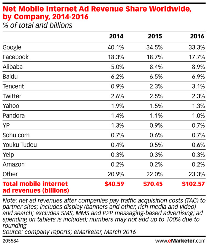 eMarketer_Net_Mobile_Internet_Ad_Revenue_Share_Worldwide_by_Co mpany_2014-2016_205584