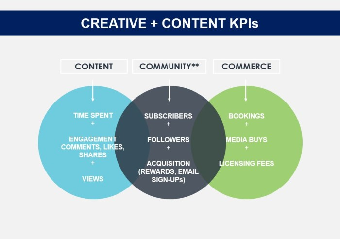 3Cs of Content Marketing