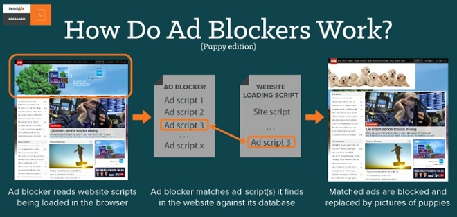 7 how-do-ad-blockers-work 7