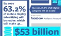 FB Infographic on mobile and native