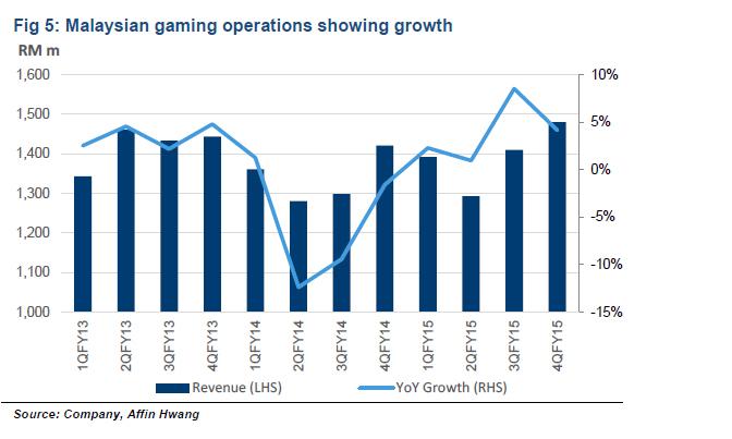 Malaysia_Gaming