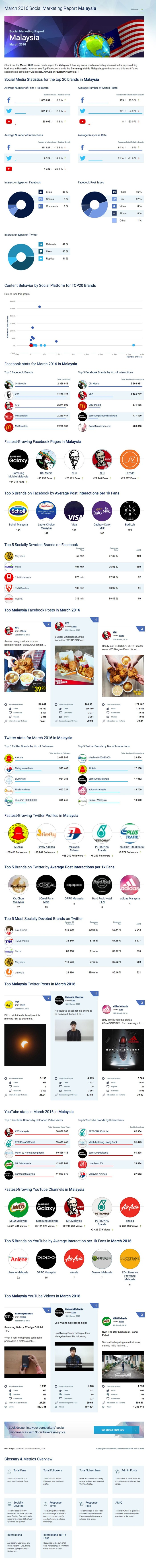 March 2016 Social Marketing Report Malaysia   Socialbakers (2)
