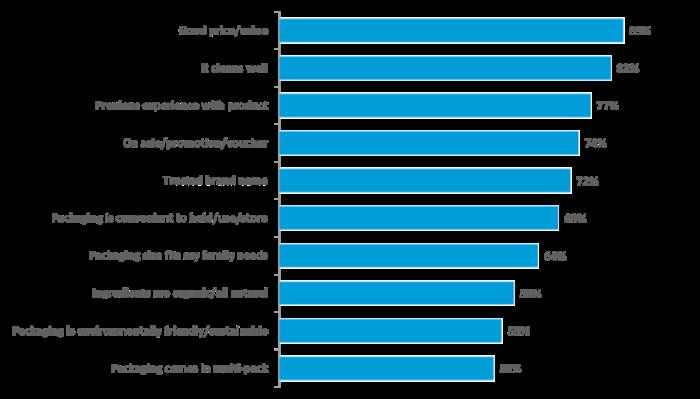 Nielson Msia (Chart 1)