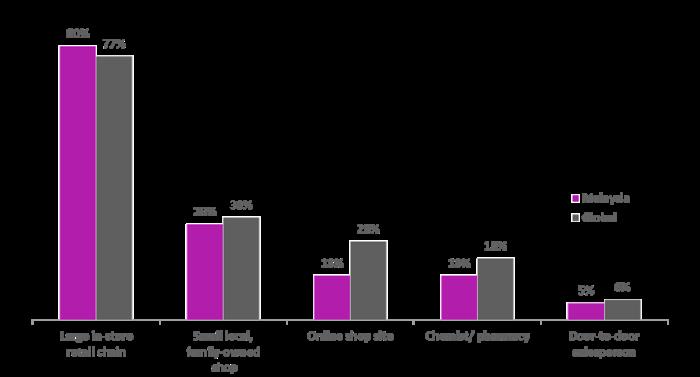 Nielson Msia (Chart 2)
