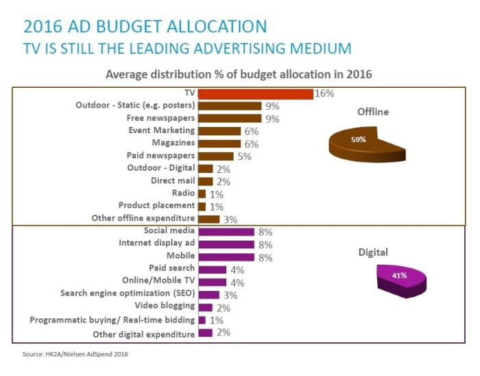 HK2As Ad Spend Allocation 2016