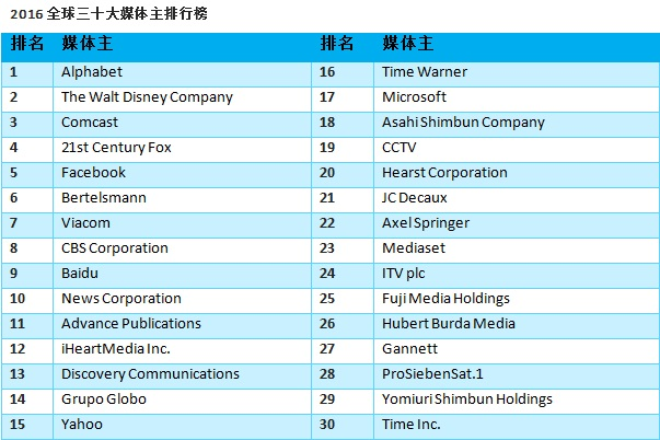 Ranking of Top 30 Global Media Owners 2016_CN