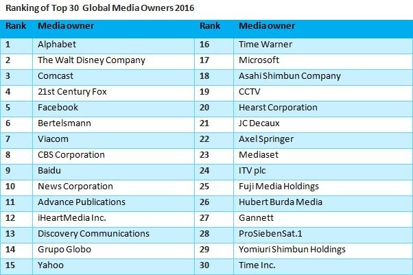 Ranking of Top 30 Global Media Owners 2016_EN