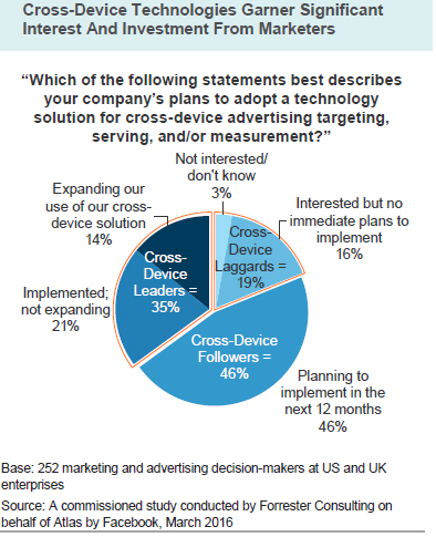 Are marketers struggling to reap benefits from cross-device ...