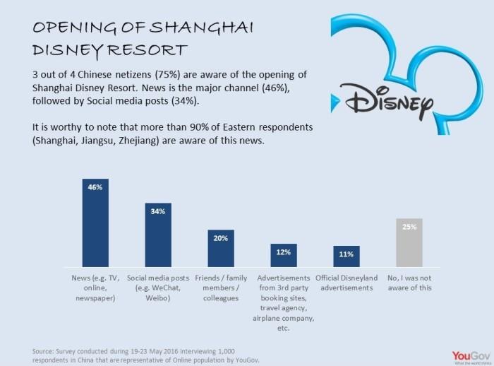 Shanghai Disneyland Infographic_1