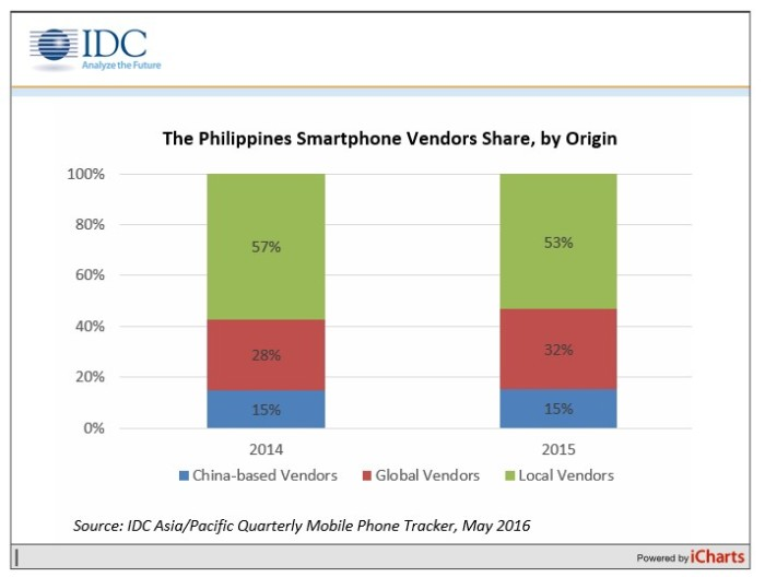 The Philippines Smartphone Vendors Share