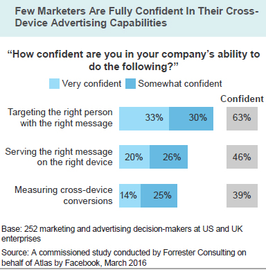 few marketers confident_atlas