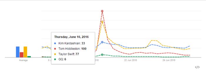 Google Trends Hiddleswift