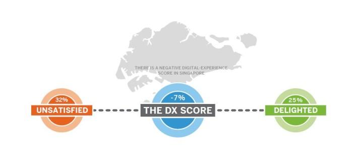 SAP DX Score SG
