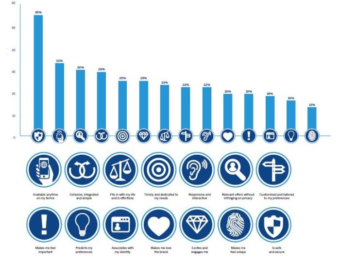 SAP bar graph