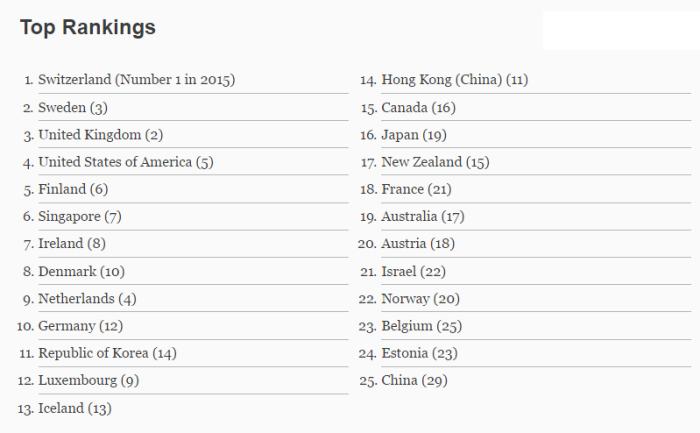 Global Innovation Index 2016_eng