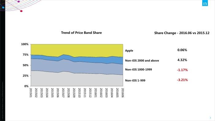 NDS charts2