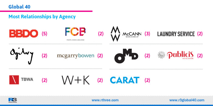Most Relationships by Agency